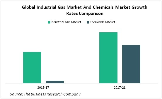 Global Industrial Gas Market