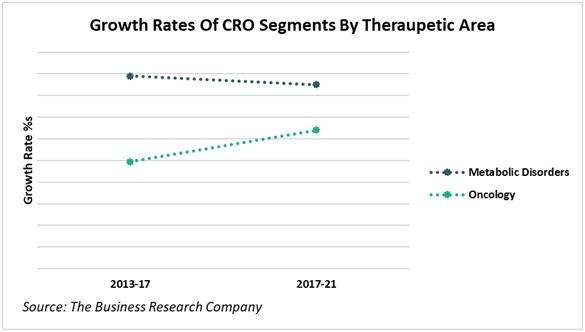 CRO pharma