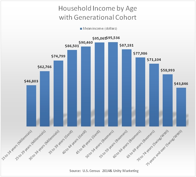 Household_Income_by_Age.jpg