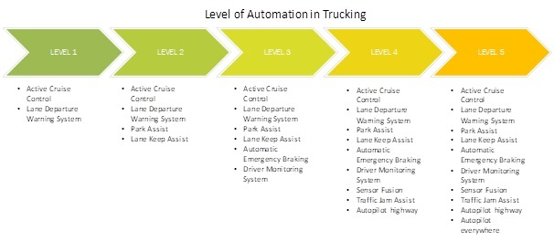 Levels of Automation in Trucking.jpg