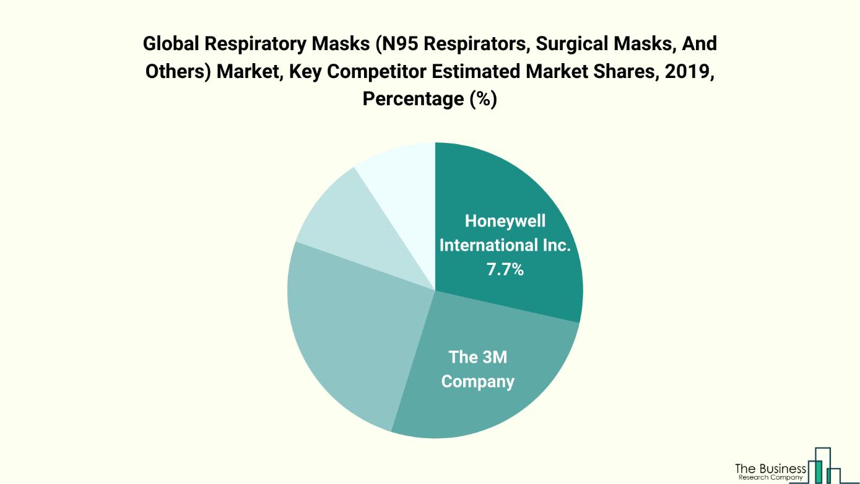 Masks Market Share Chart