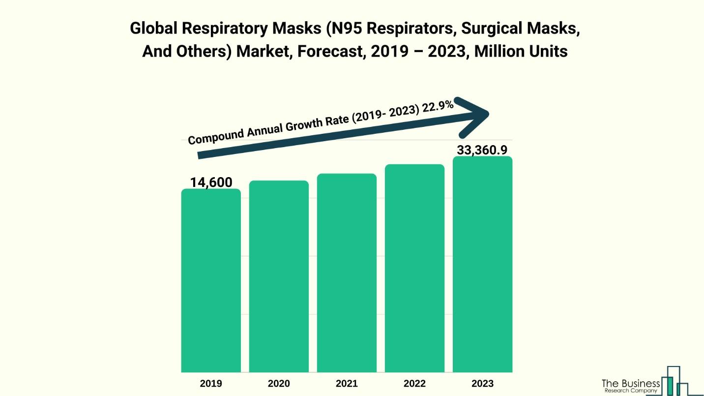 Masks market chart 1