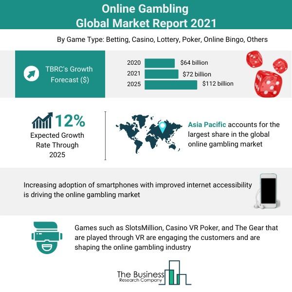 Online Gambling Market 2021
