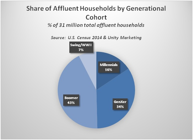 Share_of_Affluent_Households_by_Generation.jpg