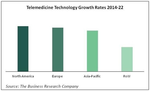 The Telemedicine Technology Market Will More Than Double by 2022