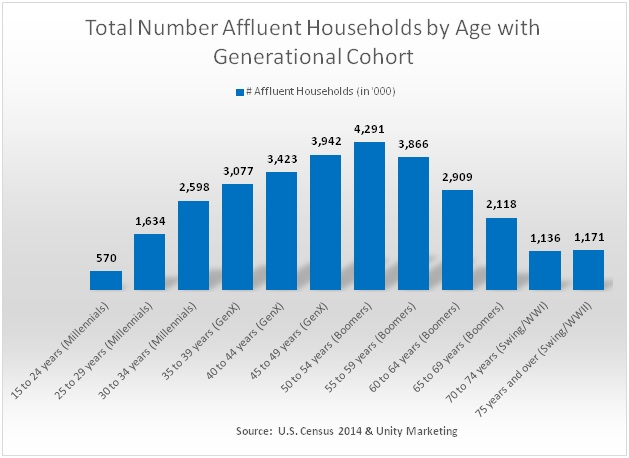 Total_Number_Affluent_Households_by_Age.jpg