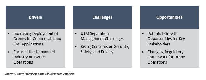 UAS Traffic Management System Market Dynamics Chart