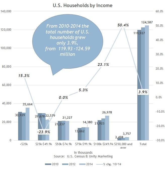 US_Households_Growth_2010-2014_2.jpg