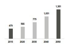 Urban consumers Africa chart (3).jpg