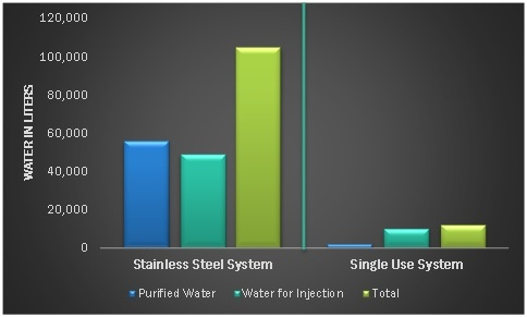 Water Consumption Single-Use Bioprocessing.jpg