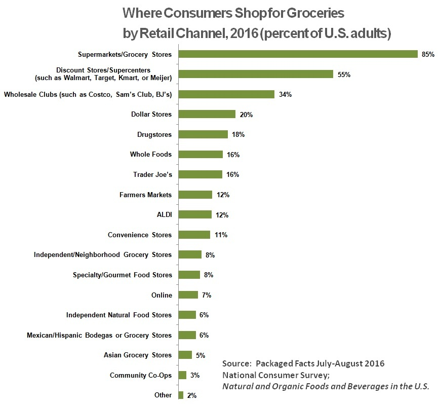 Where_Consumers_Shop_for_Groceries_-_Chart_II.jpg