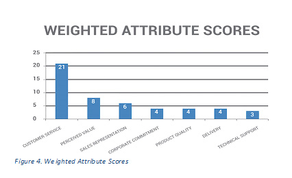 weighted_attribute_scores_graph_1.jpg