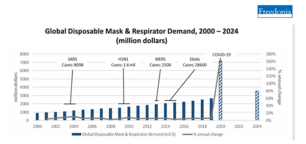 Global Disposable Masks & Respirators Market Demand