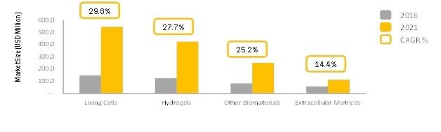 Bioprinting Chart.jpg