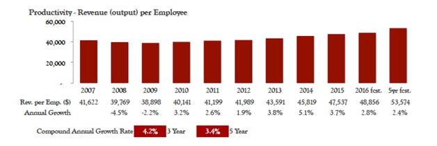 Productivity_Chart_4.jpg
