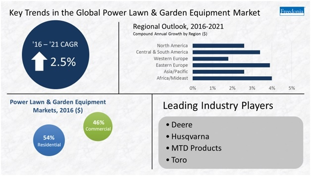 Lawn and Garden Industry