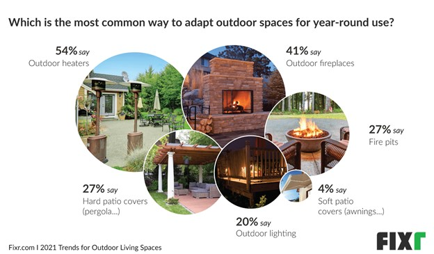 Outdoor Heaters, Fireplaces, Fire pit Trends 2021