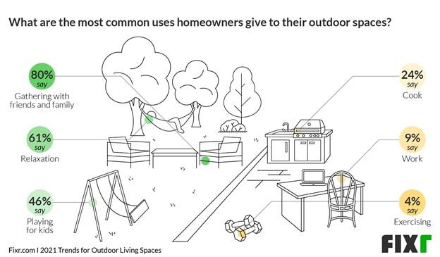 Outdoor Living Trends 2021