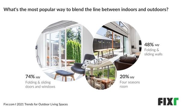 Windoor and Door Trends 2021