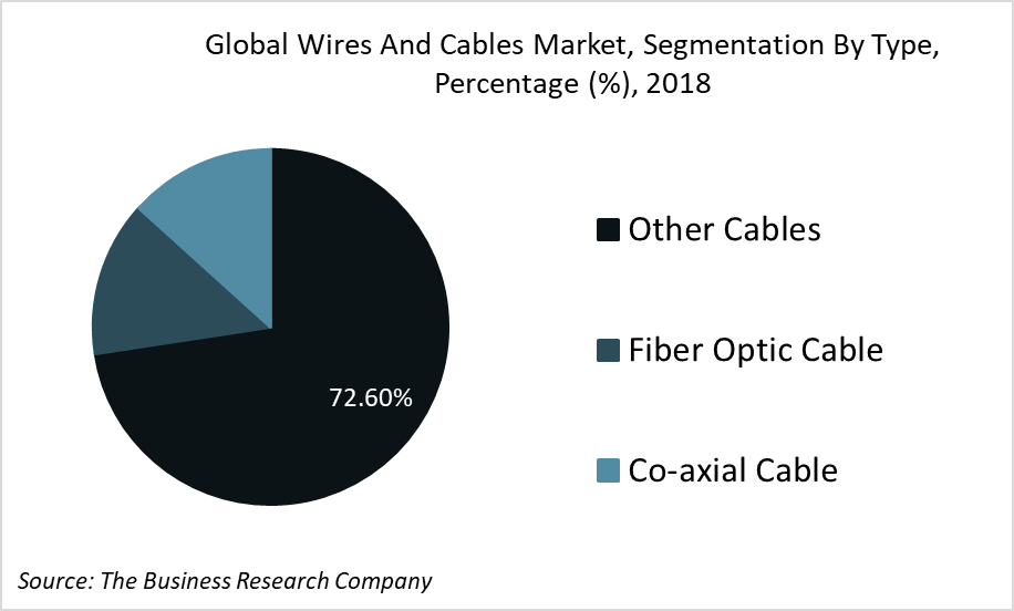 Wire and Cable Industry Trends