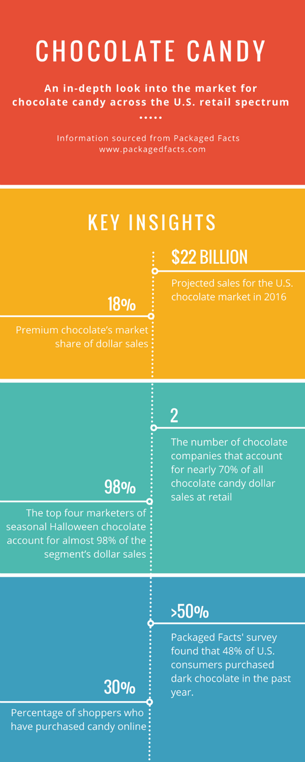 Chocolate Industry Infographic.png