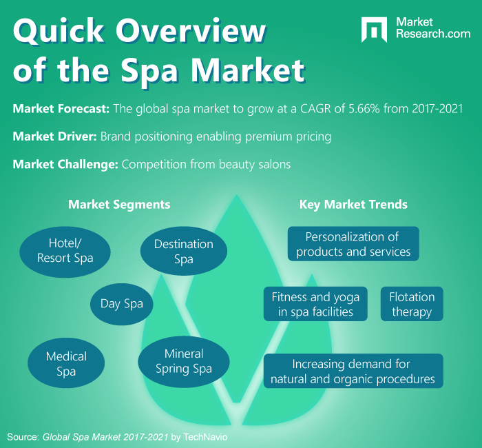Spa Industry Infographic.png