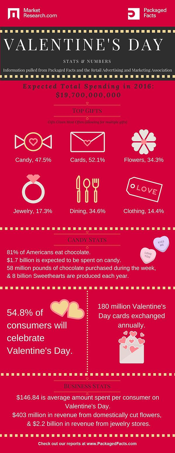 Valentine's Day Statistics Infographic Featured on www.blog.marketresearch.com