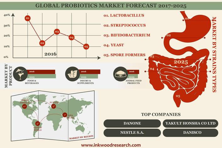 probiotics market infographic.jpg