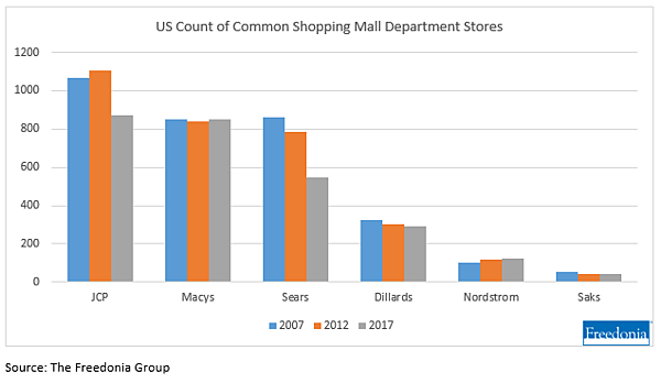 US count mall department stores