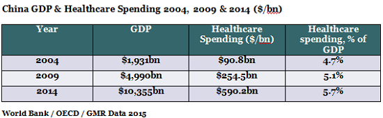 China_GDP_Healthcare_Spending