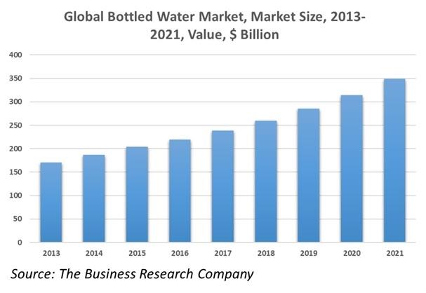 The Global Bottled Water Market: Expert Insights & Statistics