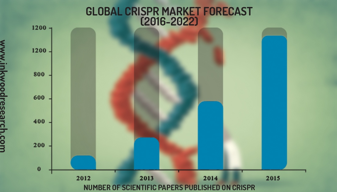 16 Leading Companies in the Global CRISPR Market