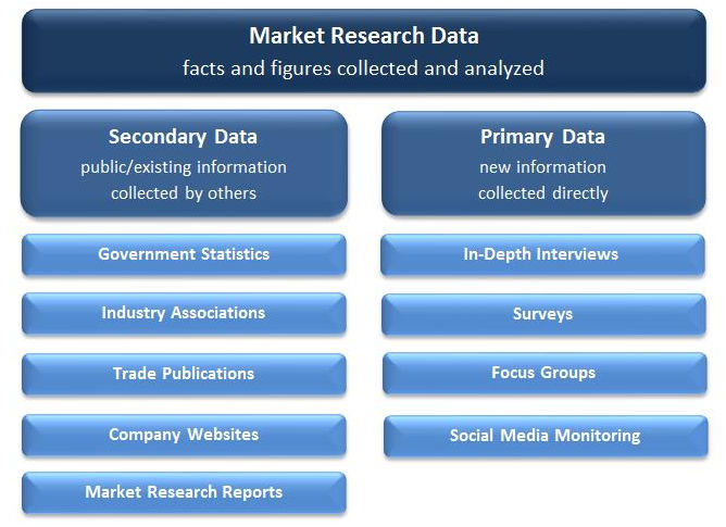 Primary Data Vs Secondary Data Market Research Methods