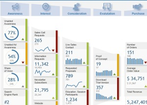 7 Tips for Building Great Online Dashboards