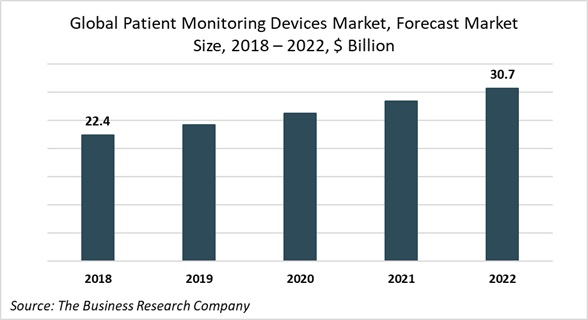 The Rising Demand for Patient Monitoring Devices
