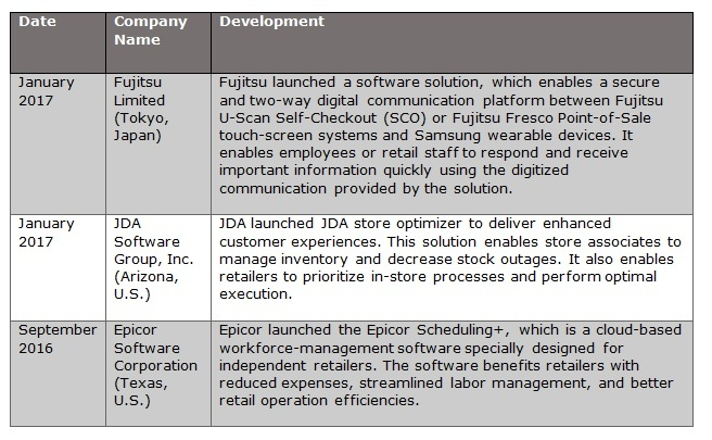 Retail Cloud Product Launches.jpg