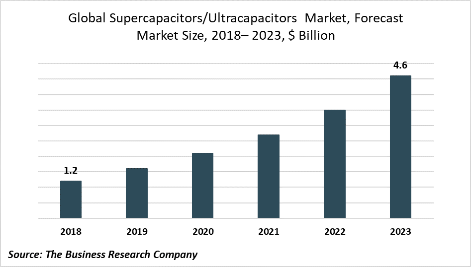 Advancements in Supercapacitor Technology to Drive Market Growth