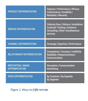6 Ways to Differentiate Your Business from the Competition