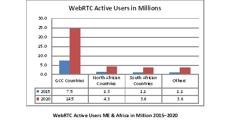WebRTC and the Emerging Communications-Enabled Ecosystem