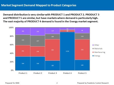 Freedonia's Capabilities: Market Sizing with Competitive Landscape