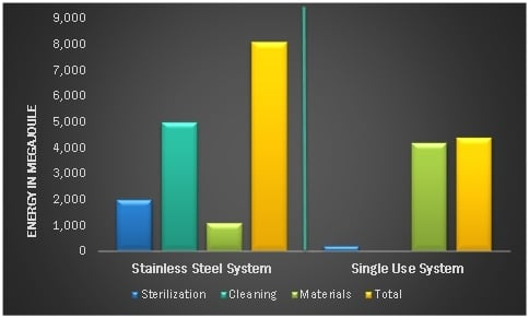 6 Benefits of Single-Use Bioprocessing