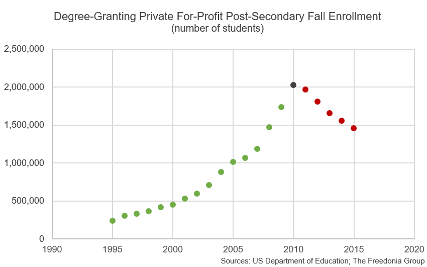 The Exponential Rise & Fall of For-Profit Colleges