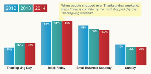 Thanksgiving Weekend Shopping_Featured on www.blog.marketresearch.com