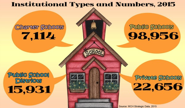 MarketResearch.com_Infographic_Schools_in_US-small