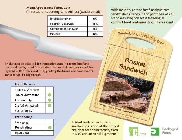 infographic---brisket