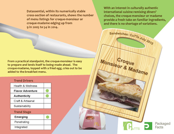 Infographic_Croque Monsieur and Madame_Featured on www.blog.marketresearch.com