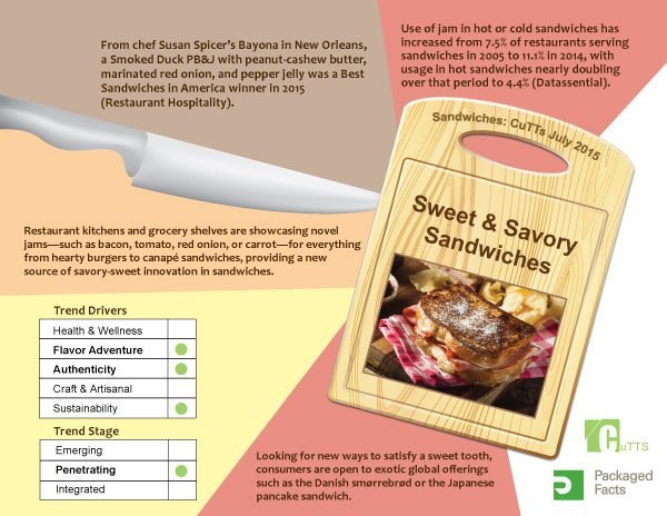 Infographic Sweet and Savory Sandwiches_Featured on www.blog.marketresearch.com