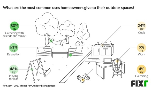 5 Trends in Outdoor Living Spaces That We'll See This Year