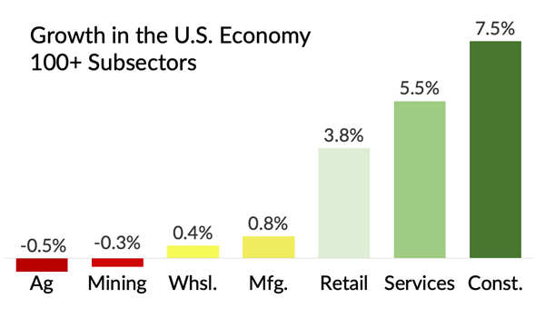 5-Year Growth of 100+ Subsectors of the U.S. Business Economy