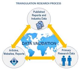 Triangulation_research_process